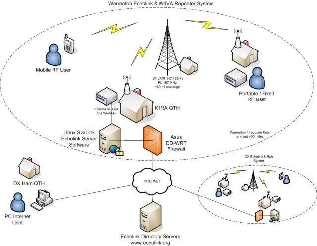 KW4VA & W4VA/R Echolink Network