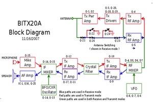BitX20 presentation by Frank W4NHJ
